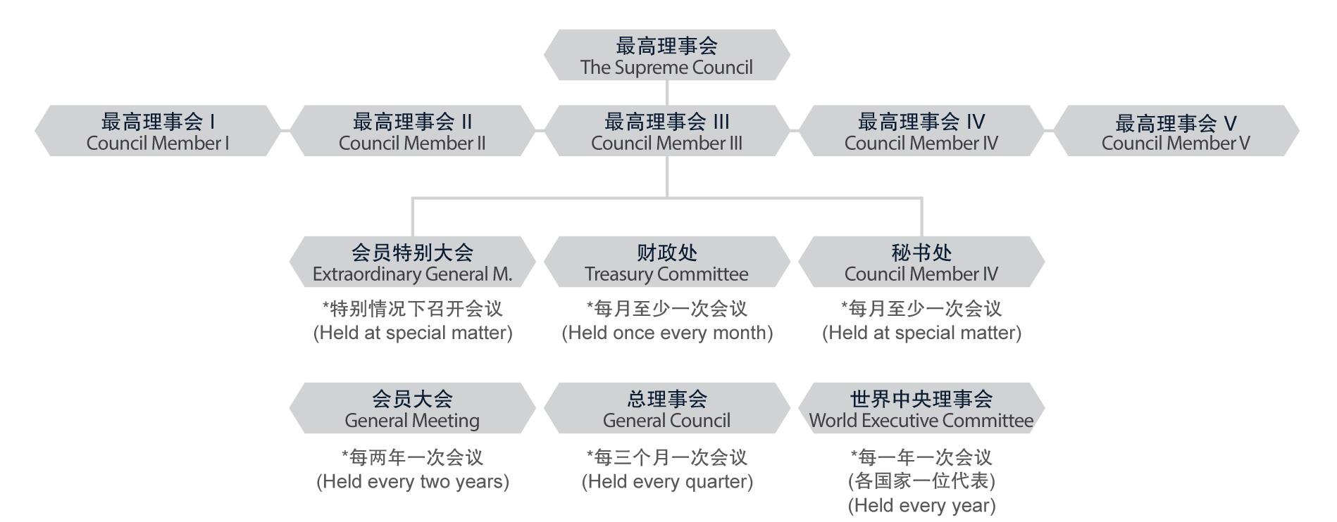Council-Structure