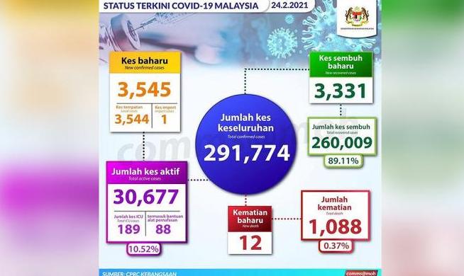 Covid-19 (Feb 24): 3,545 new cases, large spike in N Sembilan